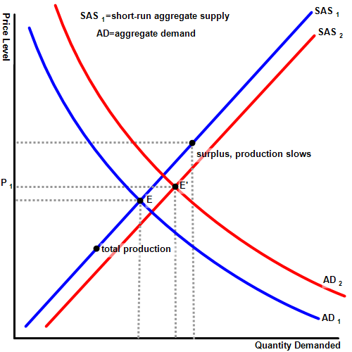 Supply and Demand graph